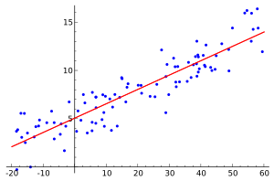 300px-Linear_regression.svg.png