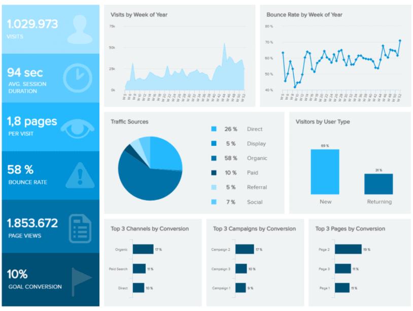 Web-Analytics-Dashboard-datapine.png
