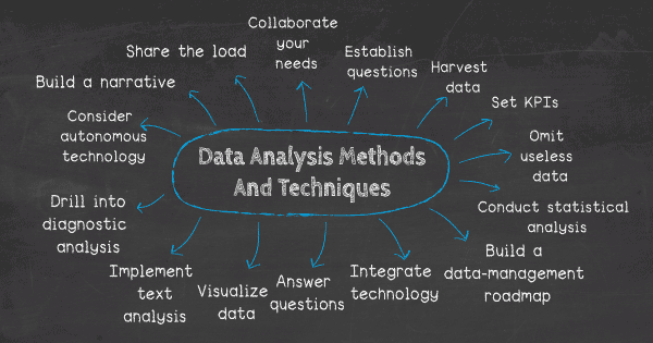 data-analysis-methods-techniques-types.png