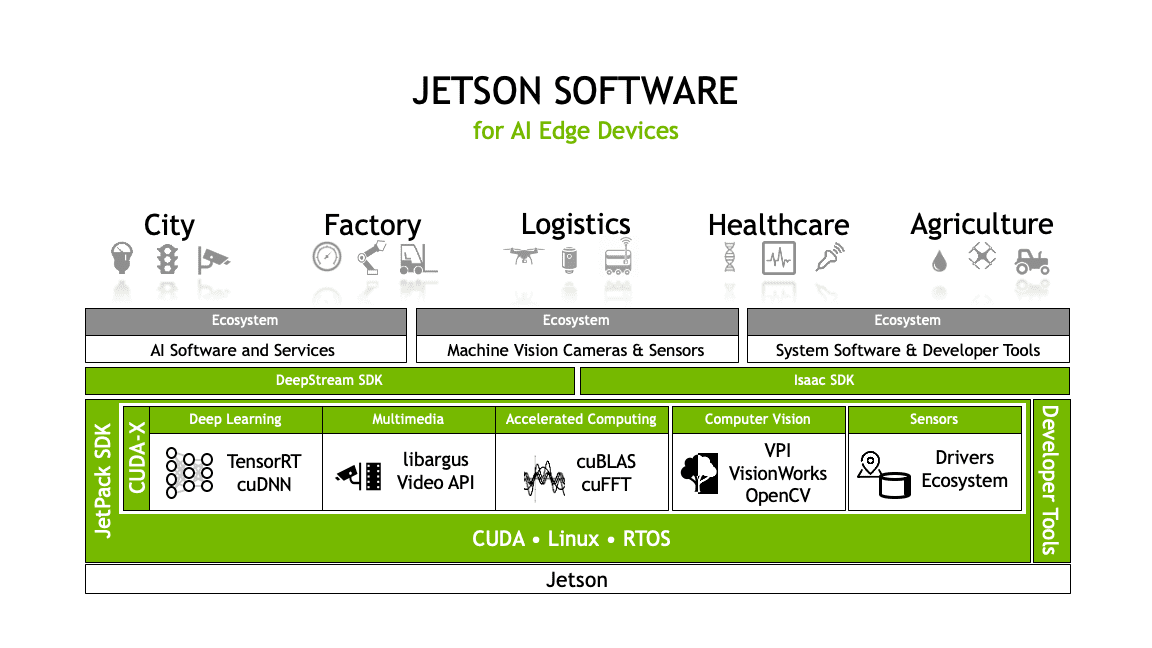 Jetson Software.png