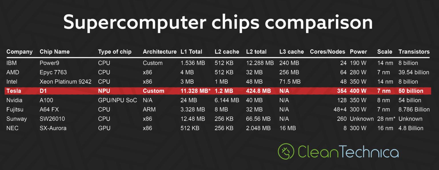 Tesla DOJO Supercomputer chips comparison