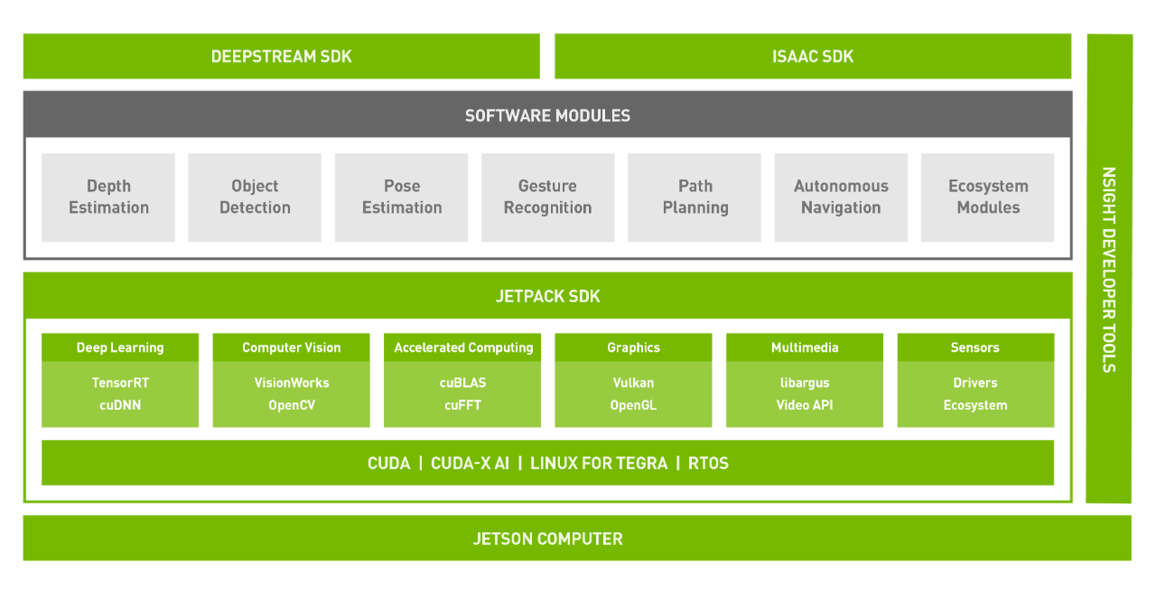 embedded-jetson-sw-stack-diagram-update-white.png