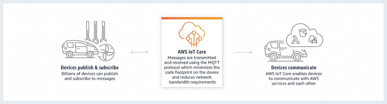 AWS IoT Core - Connect and Manage.edb43e92d542f4053727eaeda267e3776382fd06.png