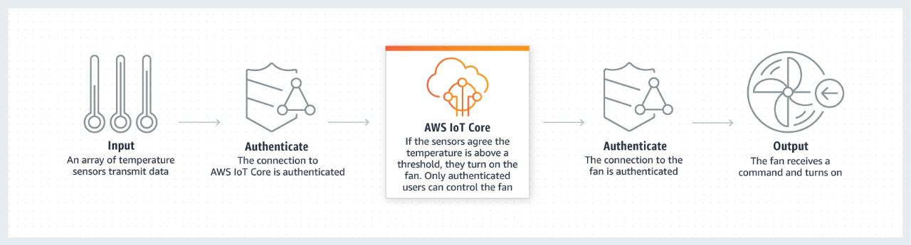 AWS IoT Core - Secure Connections.5038f9190637e9ec1456fbdbfba2e5ada0600eb6.png