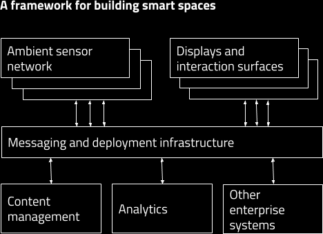 smart-spaces-diagram.png