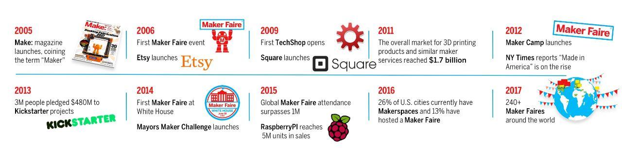 Maker-Movement_Timeline-Desktop-min.jpg