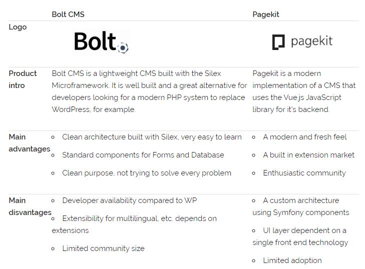 PageKit-Bolt.png